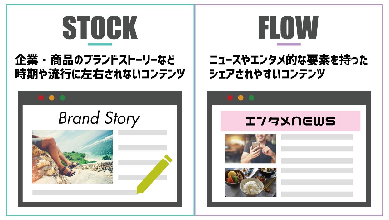ストック型コンテンツとフロー型コンテンツ