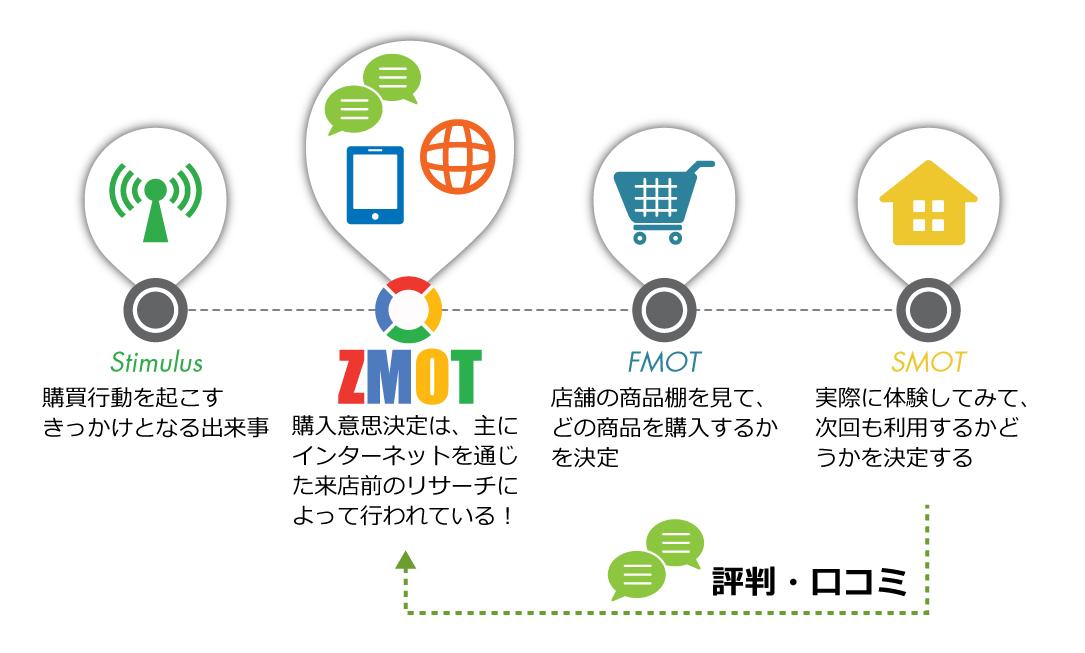 ZMOTの概念図