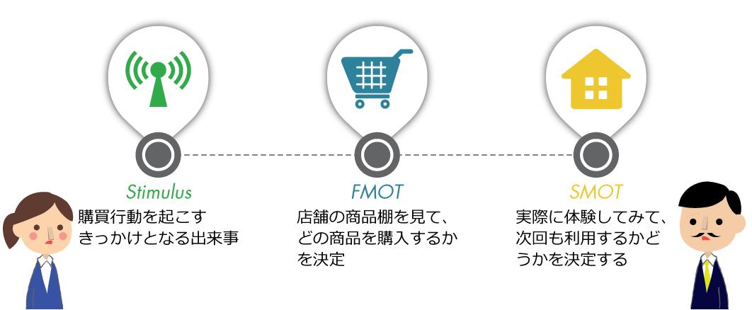 FMOTとSMOTの図