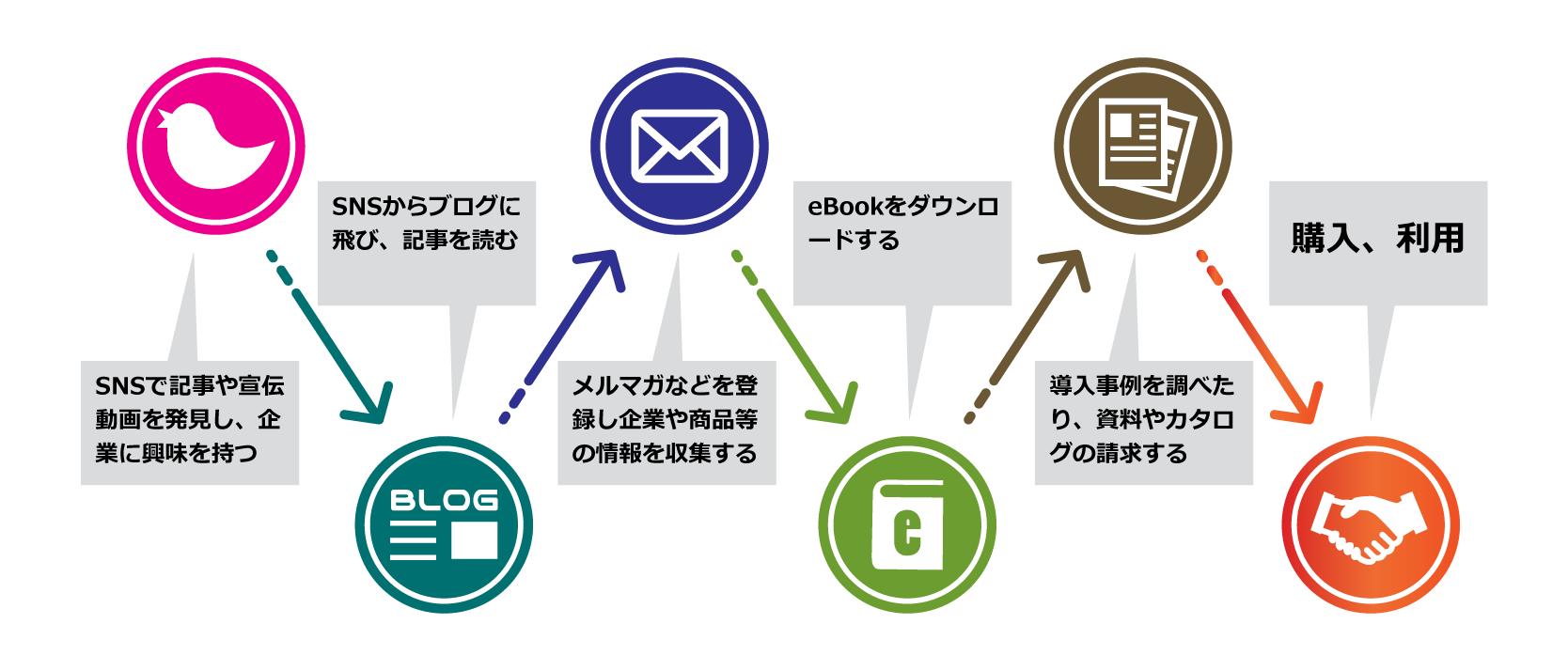 検討プロセスの例