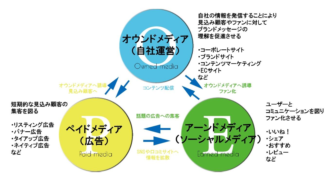トリプルメディアの図