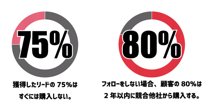 Forrester Research社とSirius Decision社の調査結果