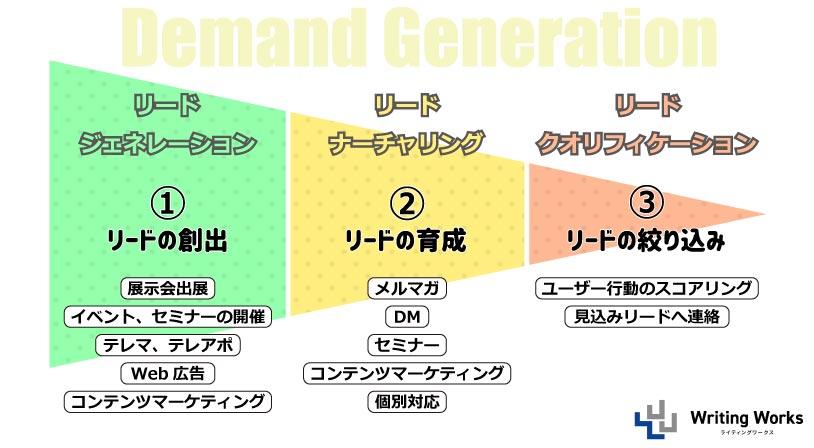 デマンドジェネレーションの図