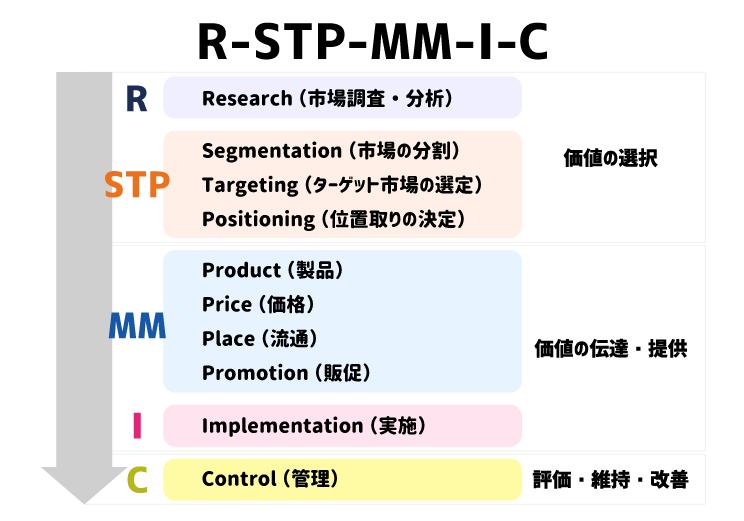 R-STP-MM-I-Cの図