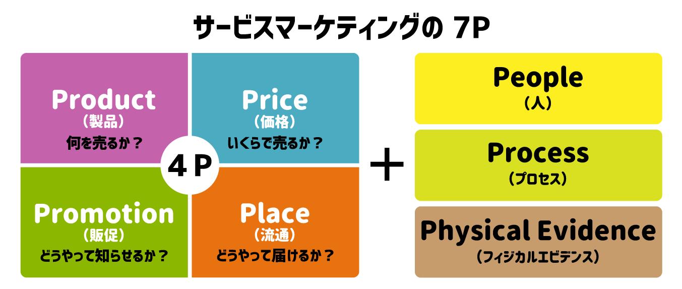 サービスマーケティングの7Pの図