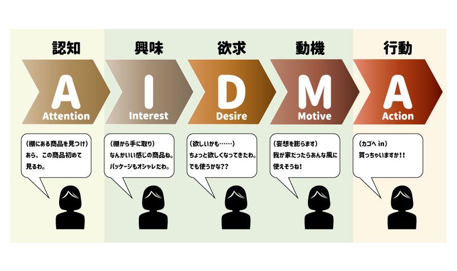 AIDMAの図