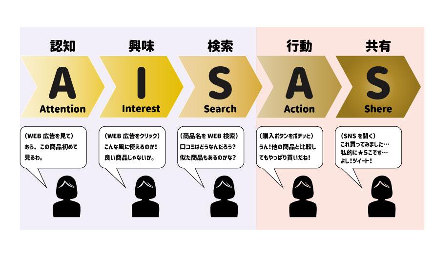 AISASの図