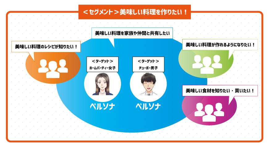 セグメンテーションとターゲティング分析の概念図