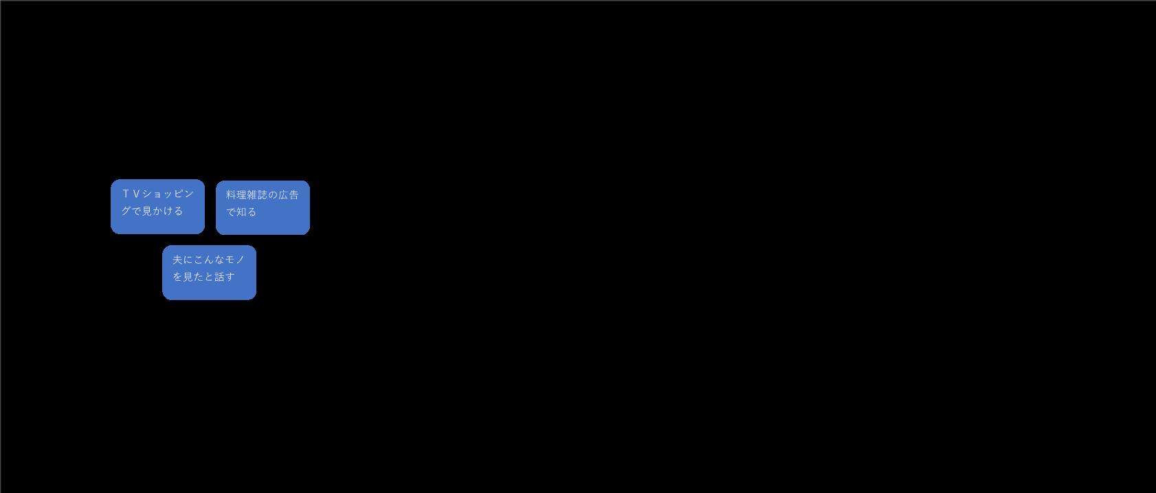 カスタマージャーマップの記入例1