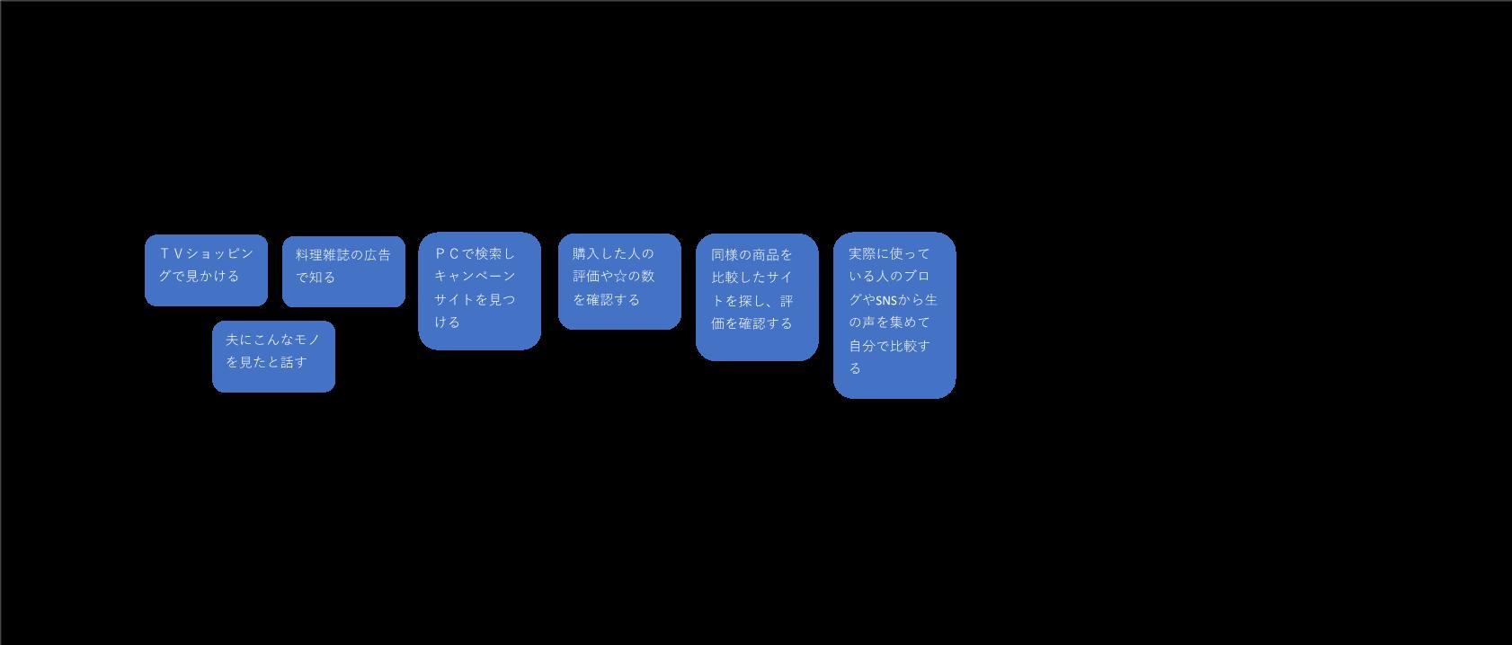 カスタマージャーマップの記入例3