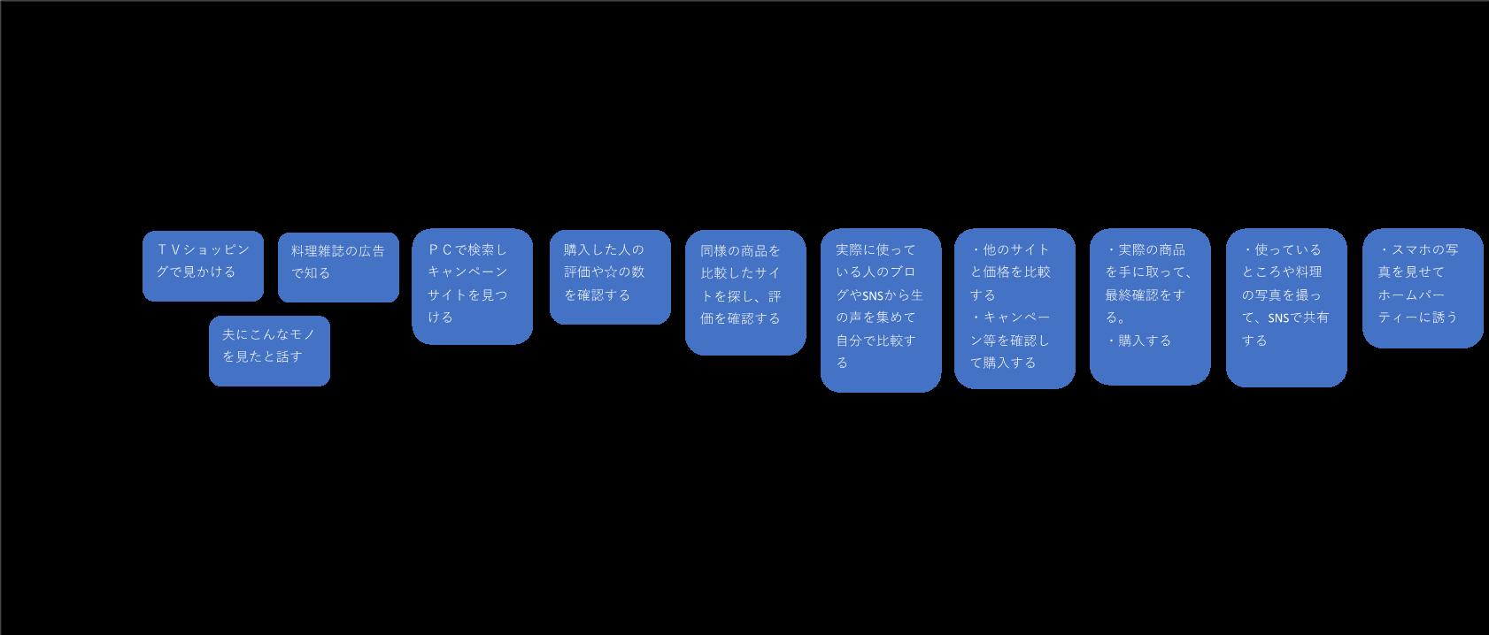カスタマージャーマップの記入例4