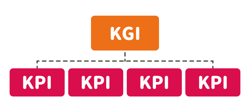 KGIとKPIの図