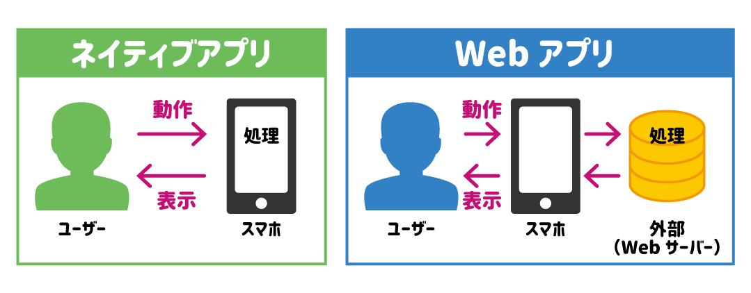 ネイティブアプリとWebアプリ